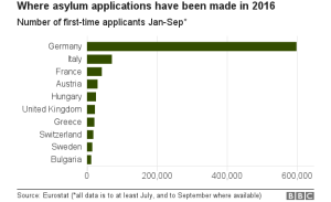 where-asylum-applications-have-been-made-in-2016